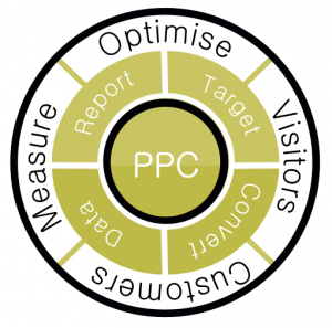 PPC Management Cycle